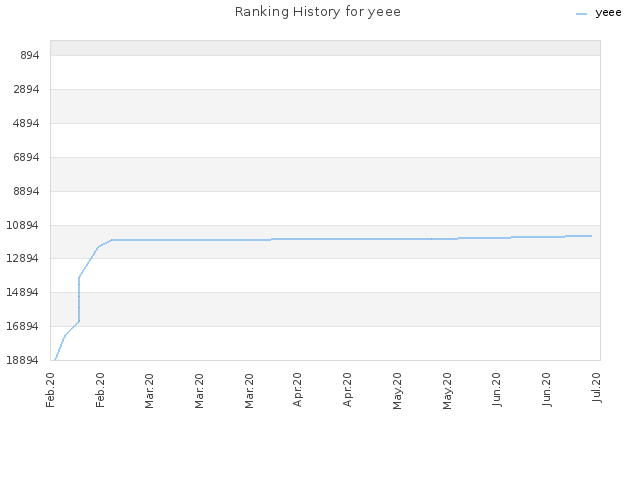 Ranking History for yeee