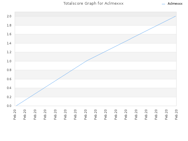 Totalscore Graph for Aclmexxx