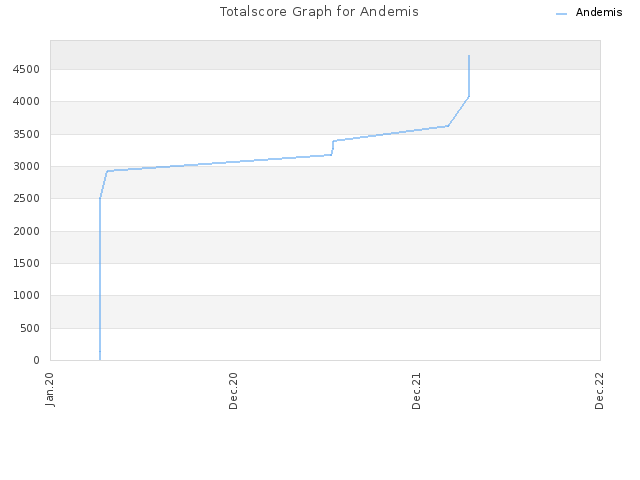 Totalscore Graph for Andemis