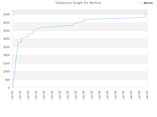 Totalscore Graph for Berlino