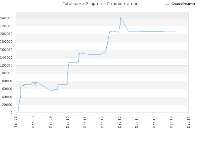 Totalscore Graph for Chaosdreamer
