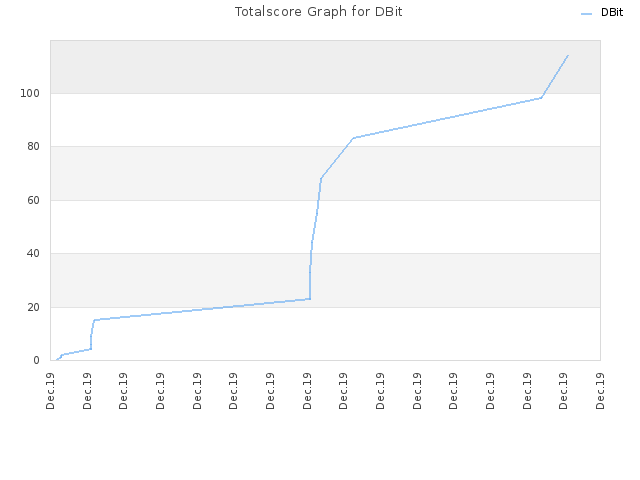 Totalscore Graph for DBit