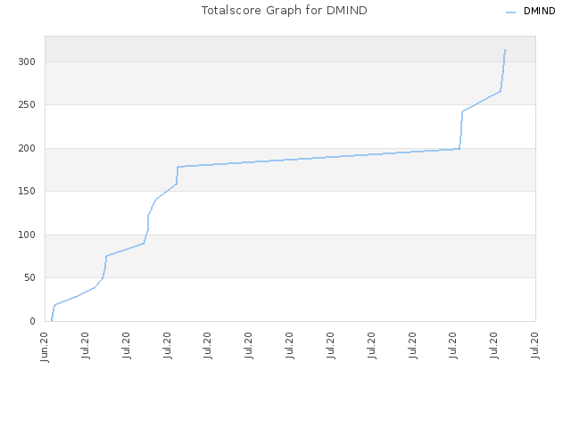 Totalscore Graph for DMIND