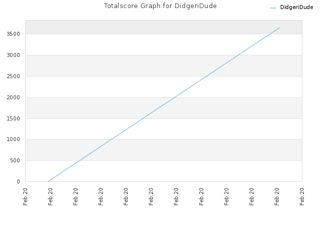 Totalscore Graph for DidgeriDude