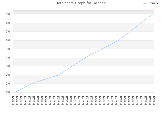 Totalscore Graph for Doneeel