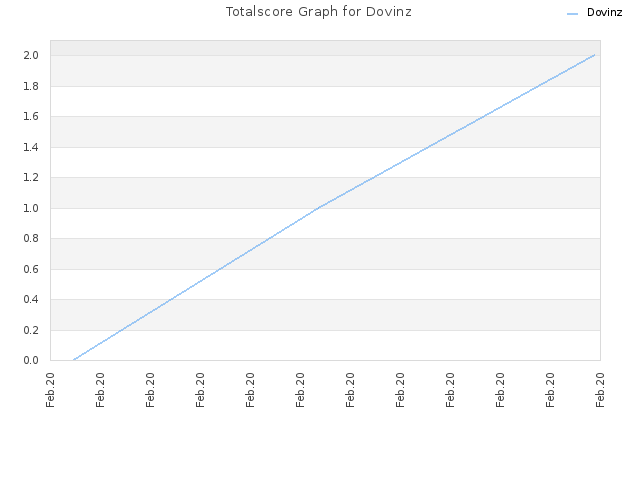 Totalscore Graph for Dovinz