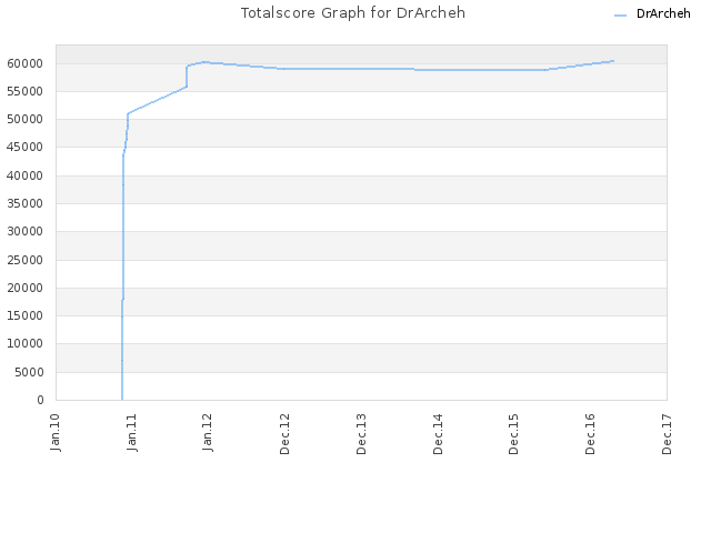 Totalscore Graph for DrArcheh