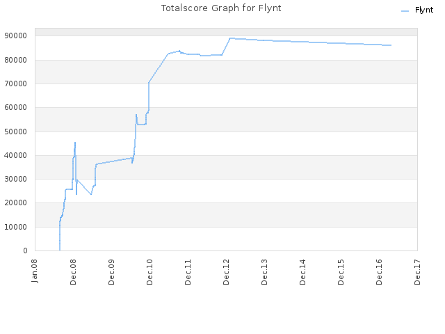 Totalscore Graph for Flynt