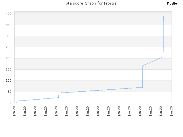 Totalscore Graph for Frostier