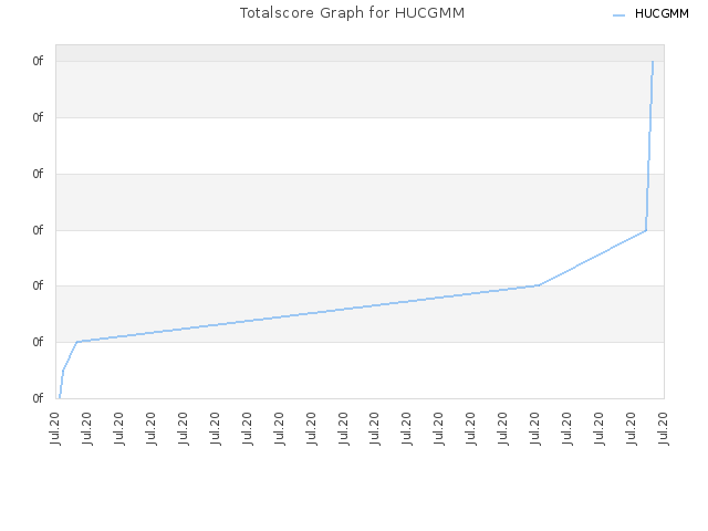 Totalscore Graph for HUCGMM
