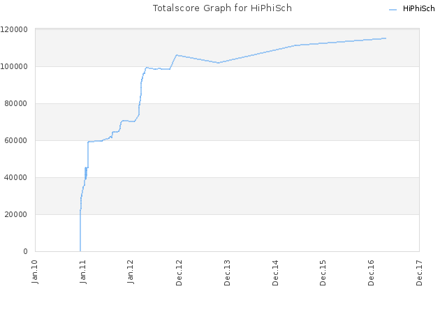 Totalscore Graph for HiPhiSch