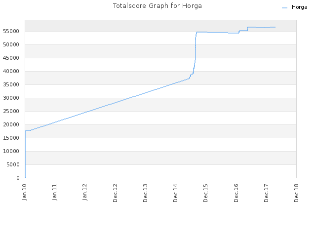 Totalscore Graph for Horga