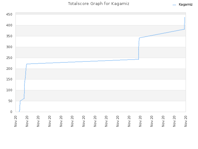 Totalscore Graph for Kagamiz