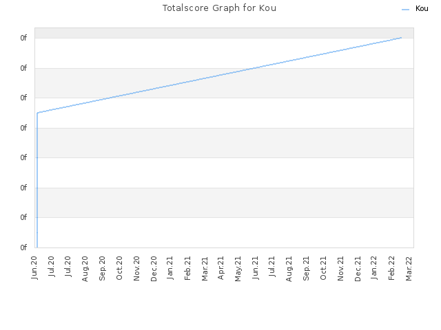 Totalscore Graph for Kou