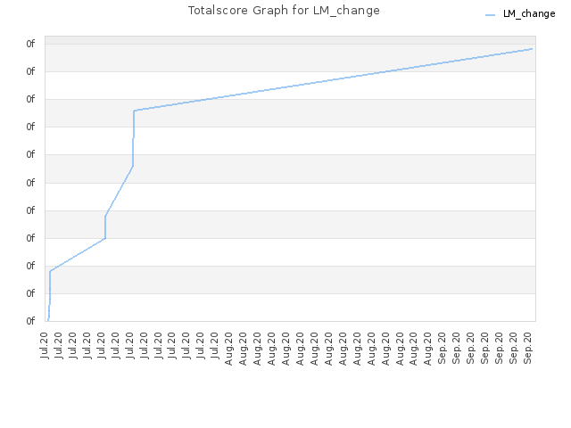 Totalscore Graph for LM_change