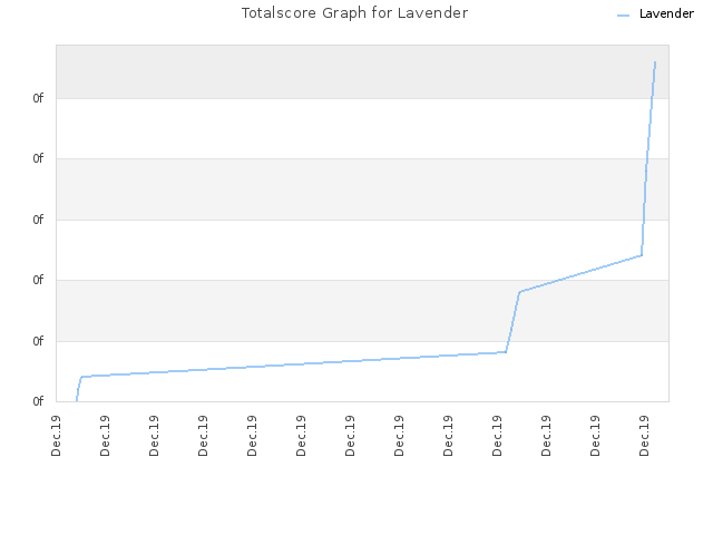 Totalscore Graph for Lavender