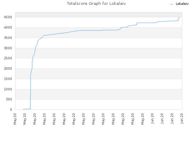 Totalscore Graph for Lokalaiv