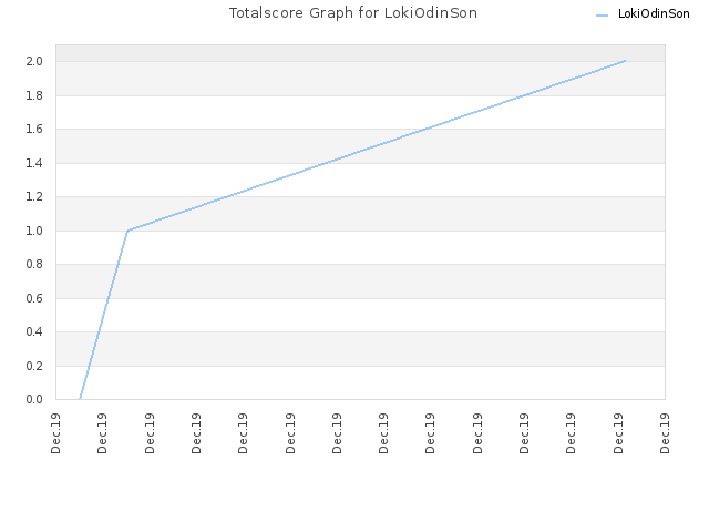 Totalscore Graph for LokiOdinSon