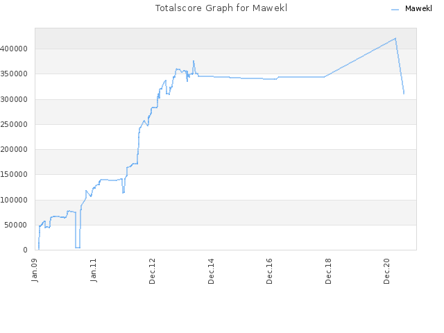 Totalscore Graph for Mawekl