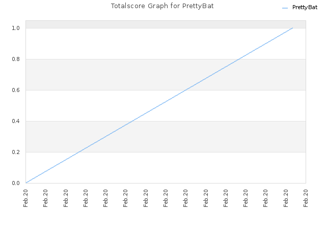 Totalscore Graph for PrettyBat