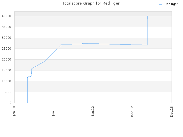 Totalscore Graph for RedTiger
