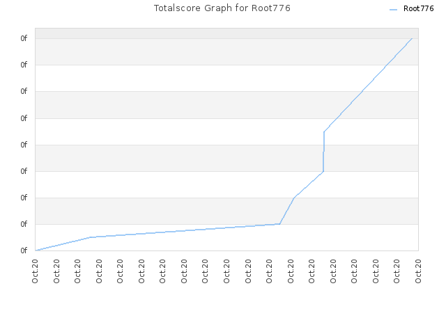 Totalscore Graph for Root776