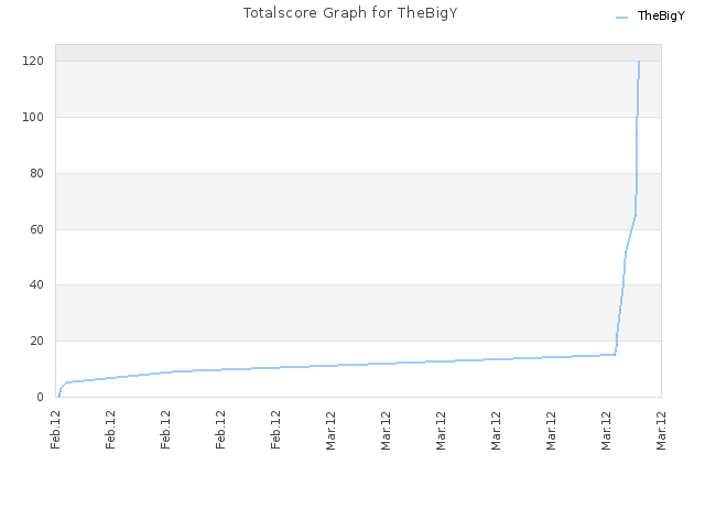Totalscore Graph for TheBigY