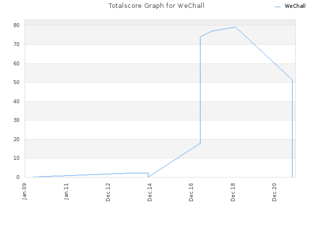 Totalscore Graph for WeChall