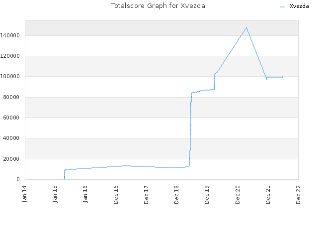 Totalscore Graph for Xvezda
