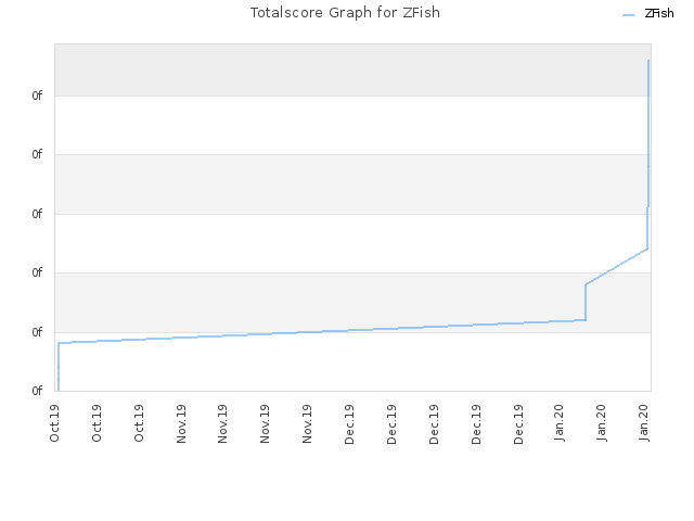 Totalscore Graph for ZFish