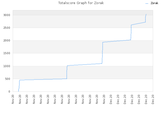 Totalscore Graph for Zorak