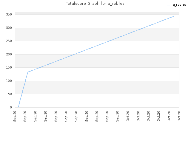 Totalscore Graph for a_robles