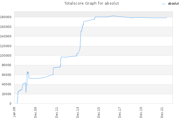 Totalscore Graph for absolut