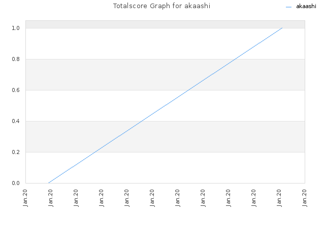 Totalscore Graph for akaashi
