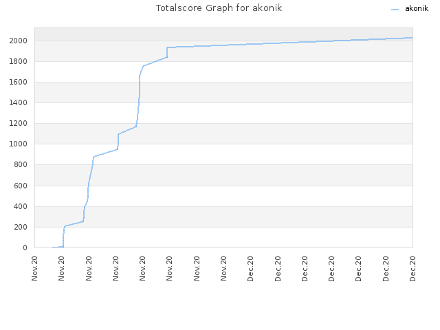 Totalscore Graph for akonik