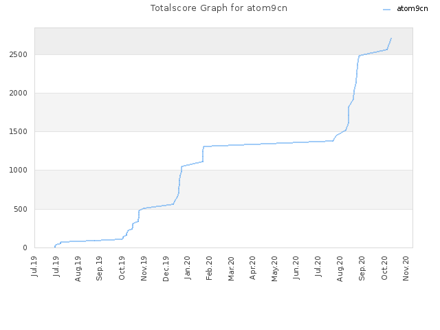 Totalscore Graph for atom9cn