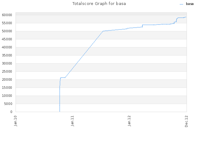 Totalscore Graph for basa