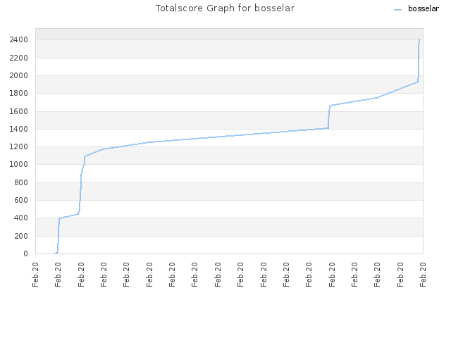 Totalscore Graph for bosselar