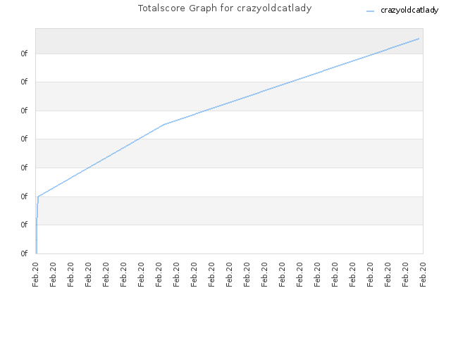 Totalscore Graph for crazyoldcatlady
