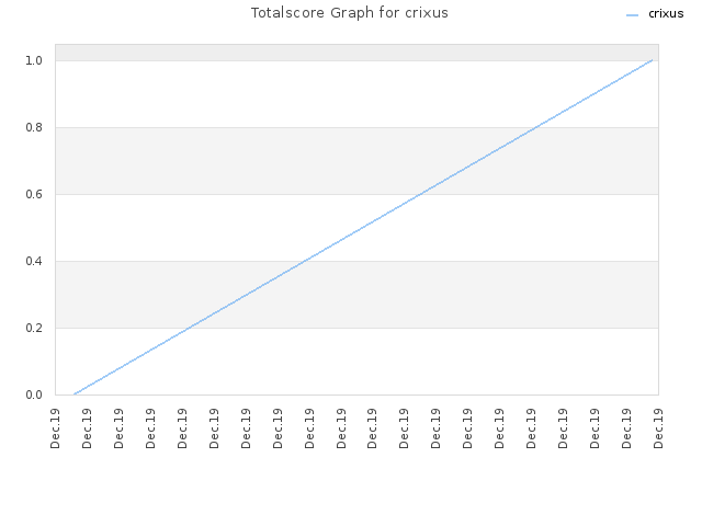 Totalscore Graph for crixus