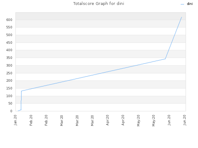 Totalscore Graph for dini