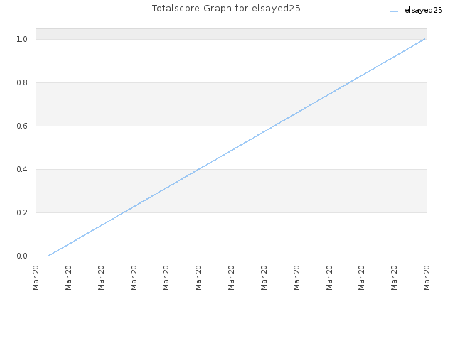 Totalscore Graph for elsayed25