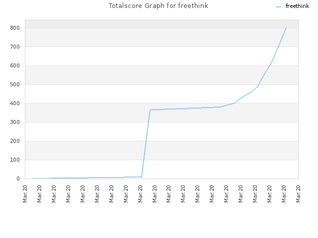 Totalscore Graph for freethink