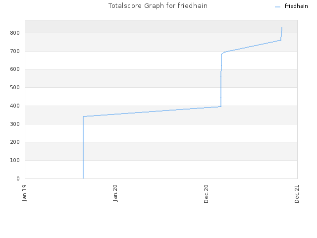 Totalscore Graph for friedhain