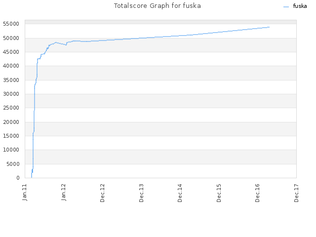 Totalscore Graph for fuska
