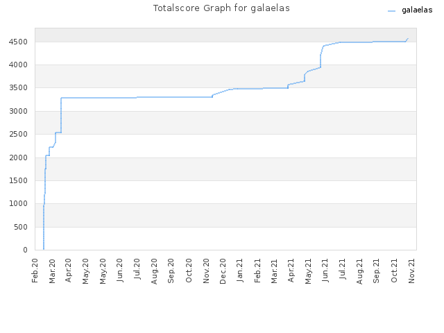 Totalscore Graph for galaelas