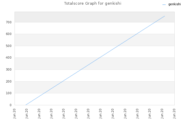 Totalscore Graph for genkishi