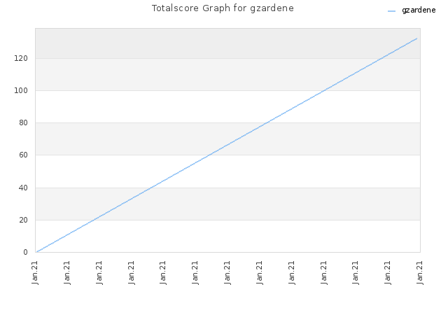 Totalscore Graph for gzardene