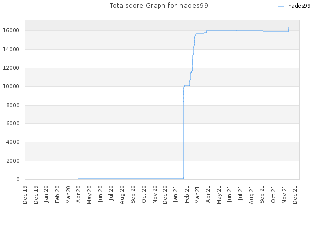 Totalscore Graph for hades99