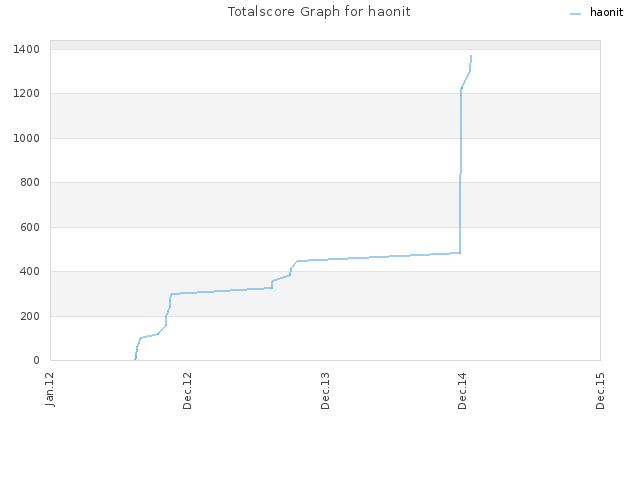 Totalscore Graph for haonit